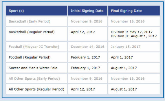 Fig. 1 NLI Important Dates Credit: http://www.nationalletter.org/signingDates/